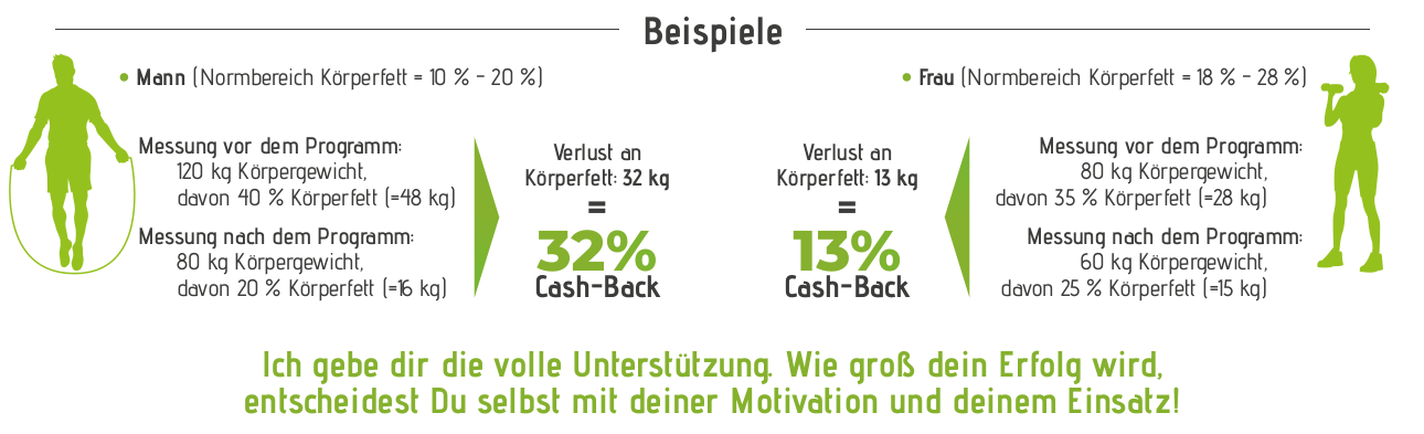 Kilo-Cashback-Programm Teil 2